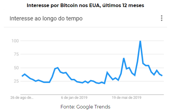 Interesse por Bitcoin na carteira de investimentos