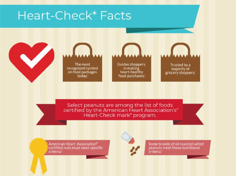 Heart Healthy Peanuts