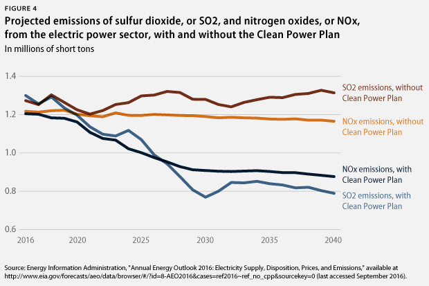 SO2 and NOx emissions with and without CPP