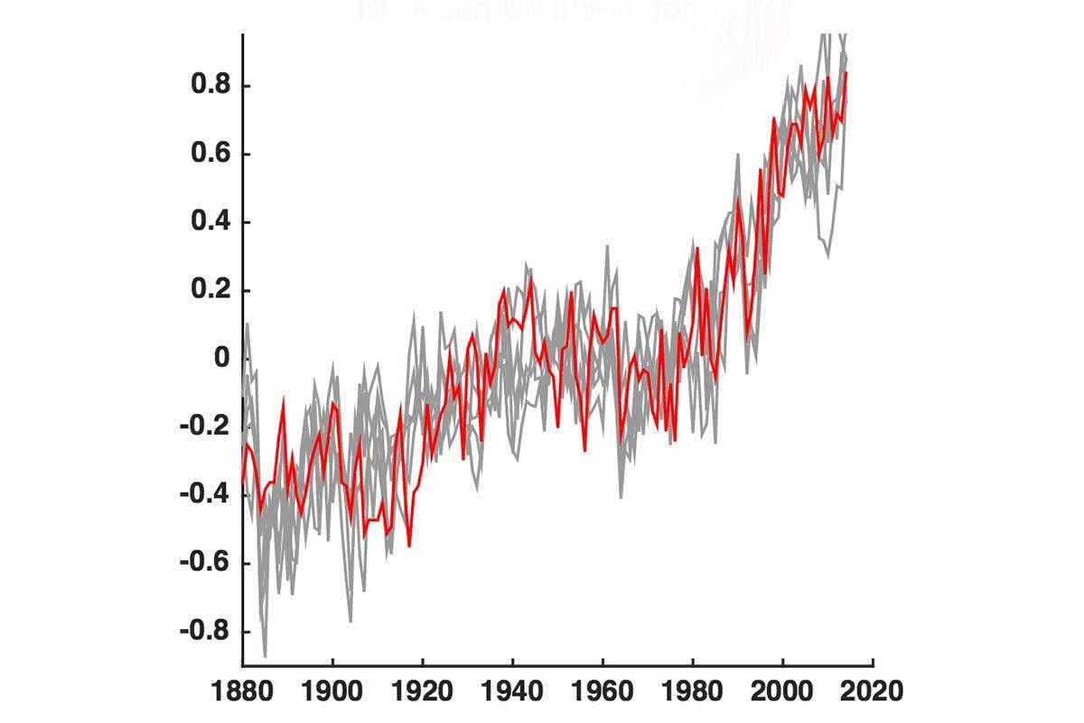 Long-term temperature trends
