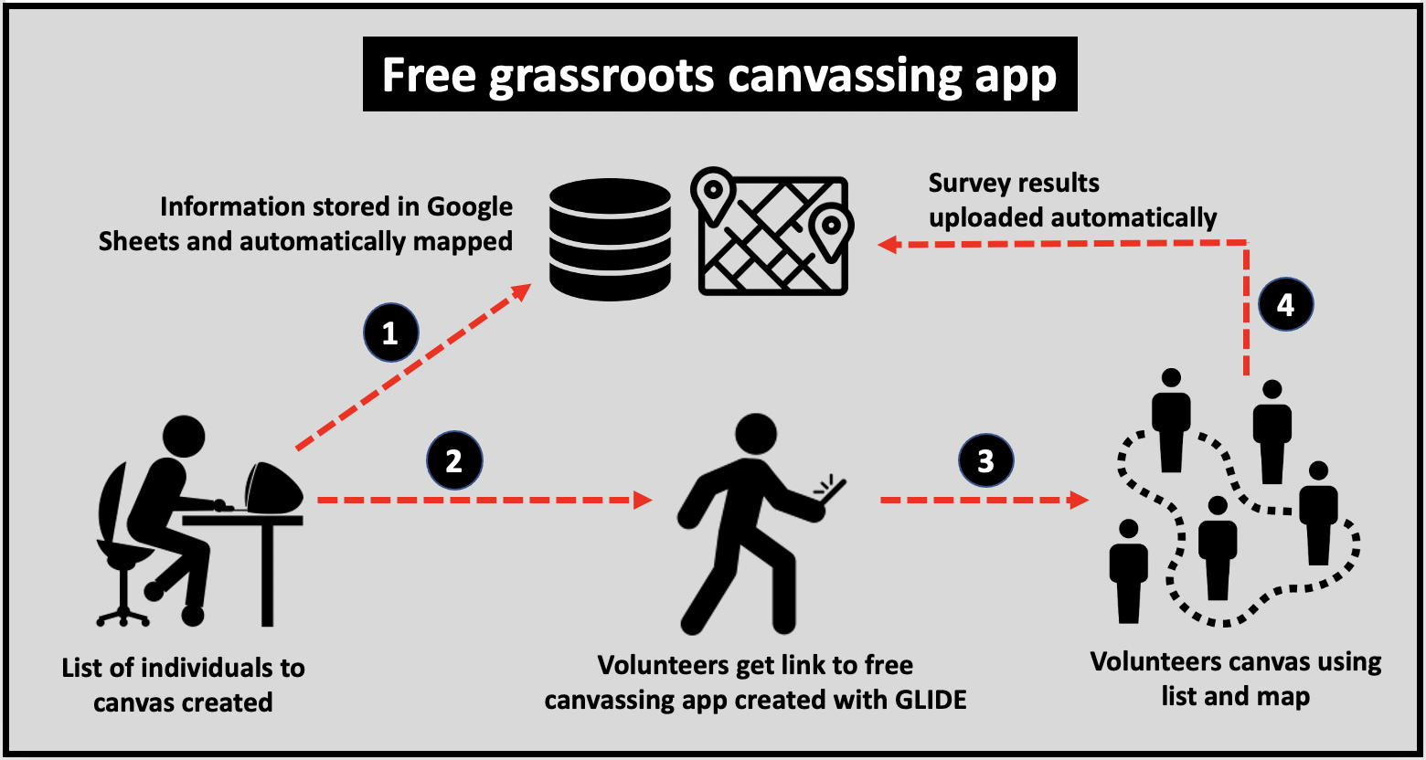 Free grassroots canvassing app built with Google Sheets and Glide Apps.
