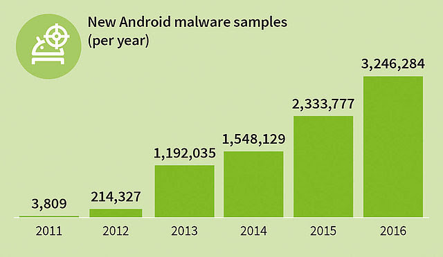 Infographie_GDATA_malware_par_an