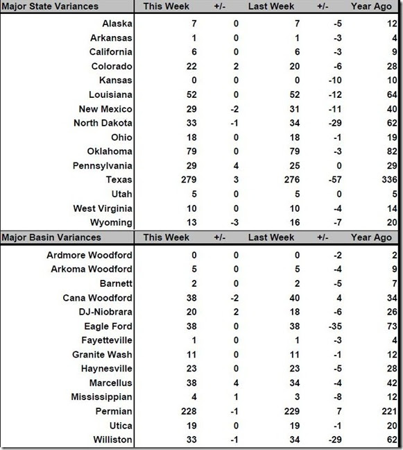 November 23 2016 rig count summary