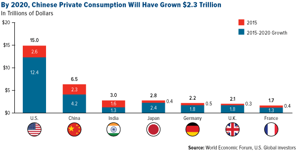 By 2020, Chinese Private Consumption Will Have Grown $2.3 Trillion Tesla Motors