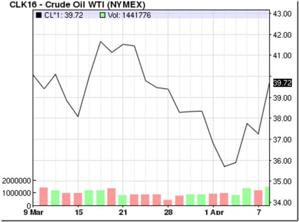 April 9 2016 oil prices