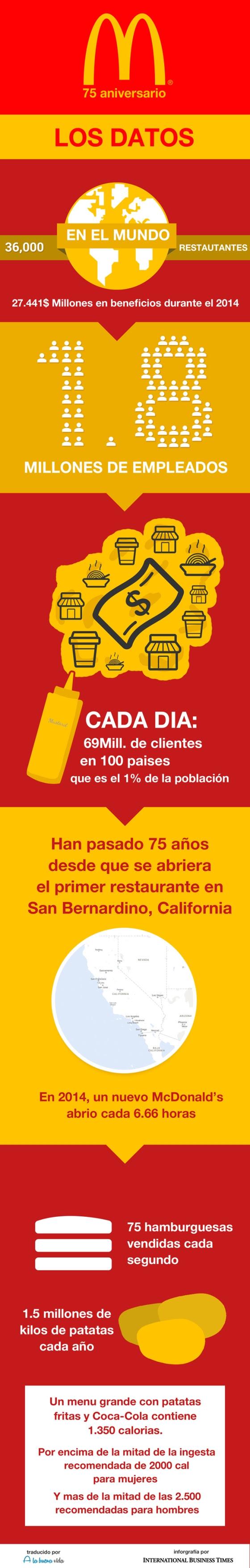 McDonald's: sus primeros 75 años