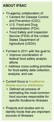 IFSAC is a collaboration of CDC, FDA, and USDA-FSIS. Formed in 2011, IFSAC's goal is to improve coordination of food safety analytic efforts.