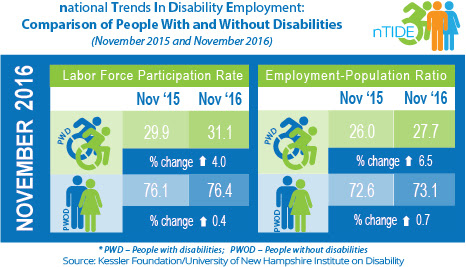 National Trends in Disability Employment: Comparison of People with & without Disabilities (November 2015 & November 2016)