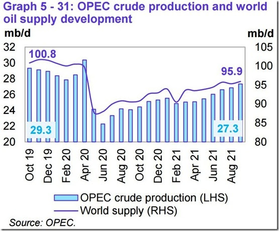 September 2021 OPEC report global oil supply