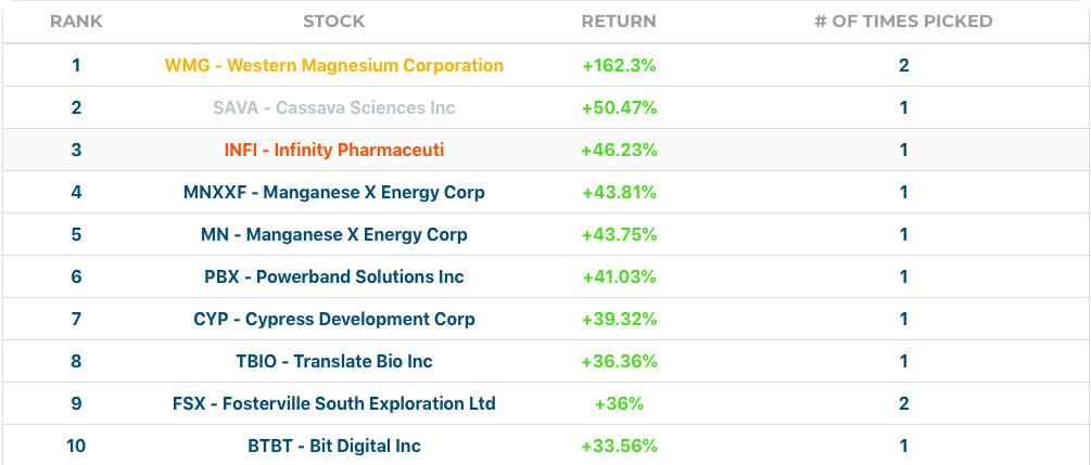 August's Stock performances