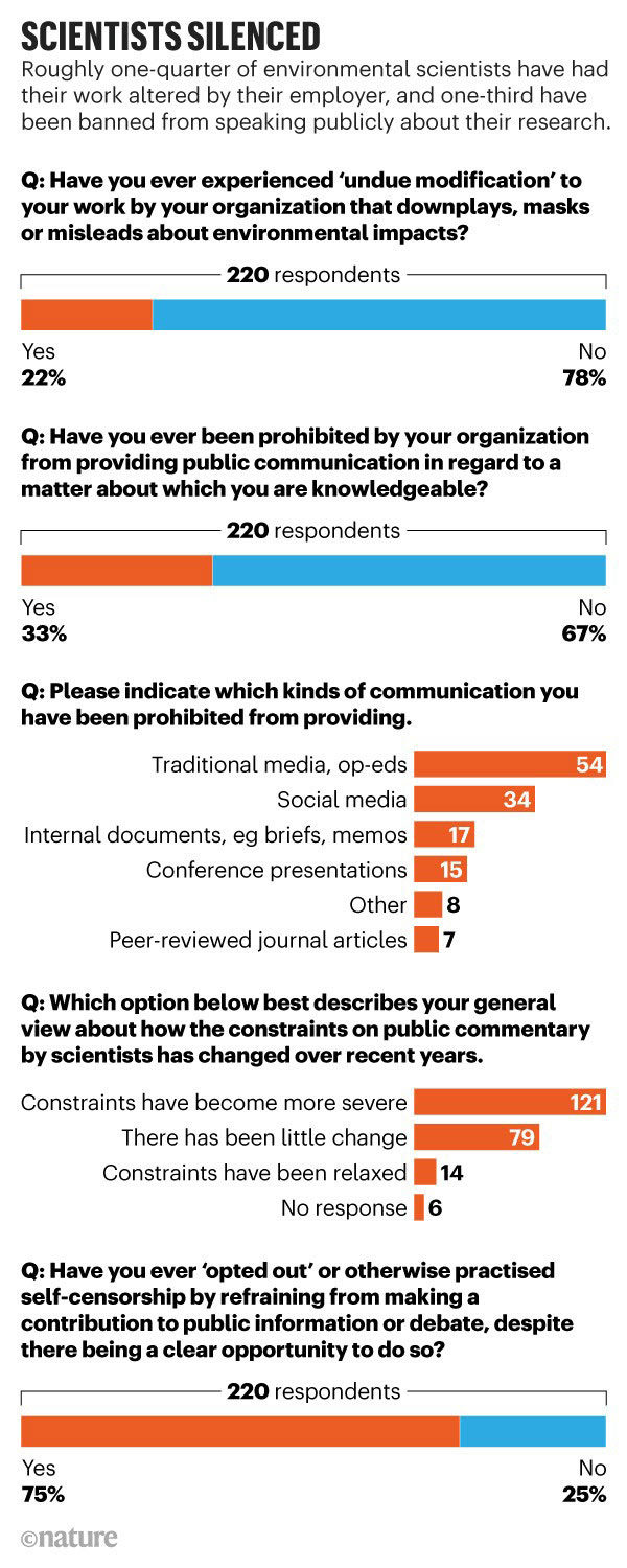 Scientists silenced: Infographic showing that many environmental scientists have had their work altered by their employers.