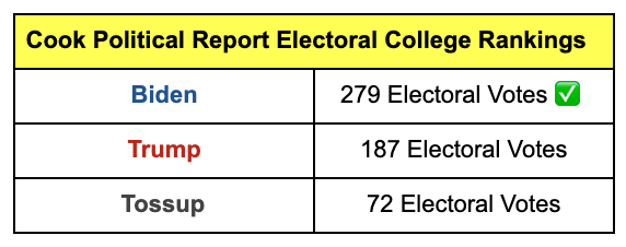 Cook Political Report Electoral College Ratings: Biden -- 279 Electoral College votes, Trump -- 188 Electoral College votes, Toss-up -- 71 Electoral College Votes