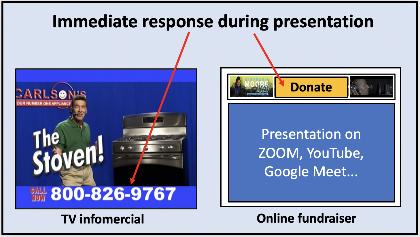 Make it easy for people to donate at virtual events with BigStage.Online just like you would have a toll free number in an infomercial.