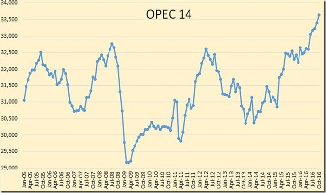 December 3 2016 OPEC oil production as of October