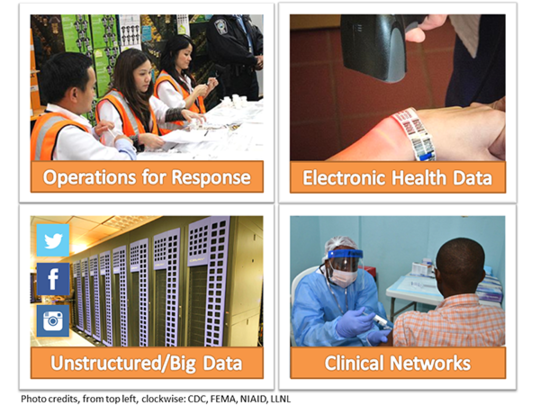 Operations for response, electronic health data, big data, clinical networks