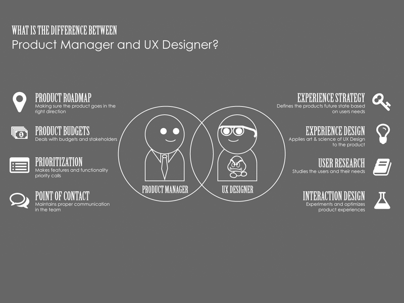 Image result for Product Management + UX