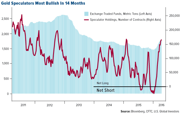 Gold Speculators Most Bullish In 14 Months