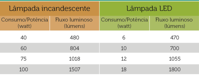 Comparativo de Consumo