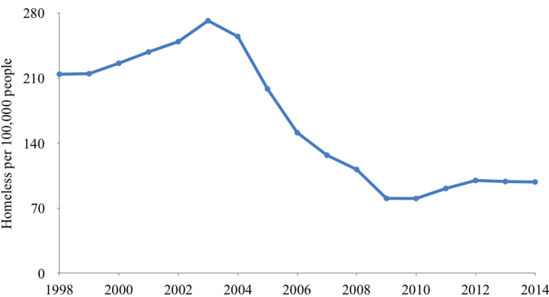File:Homeless in England per 100,000 people 1998-2014.png