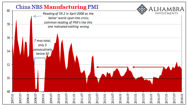 China Manufacturing PMI, Jan 2007 - 2018