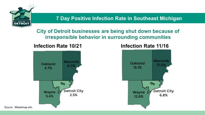 COVID-19 Infection Rates for Metro Detroit Area Nov. 16 2020