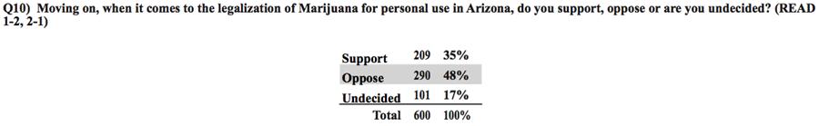 pottopline1 Poll: 2:1 Arizona Voters Support a Soda Tax Benefiting Education