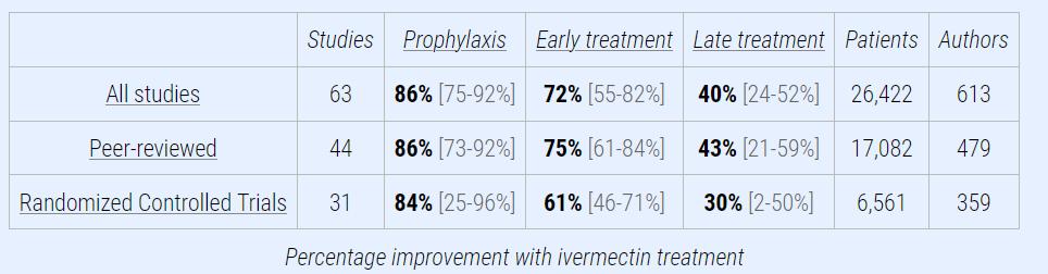 screensot of Ivermectin studies