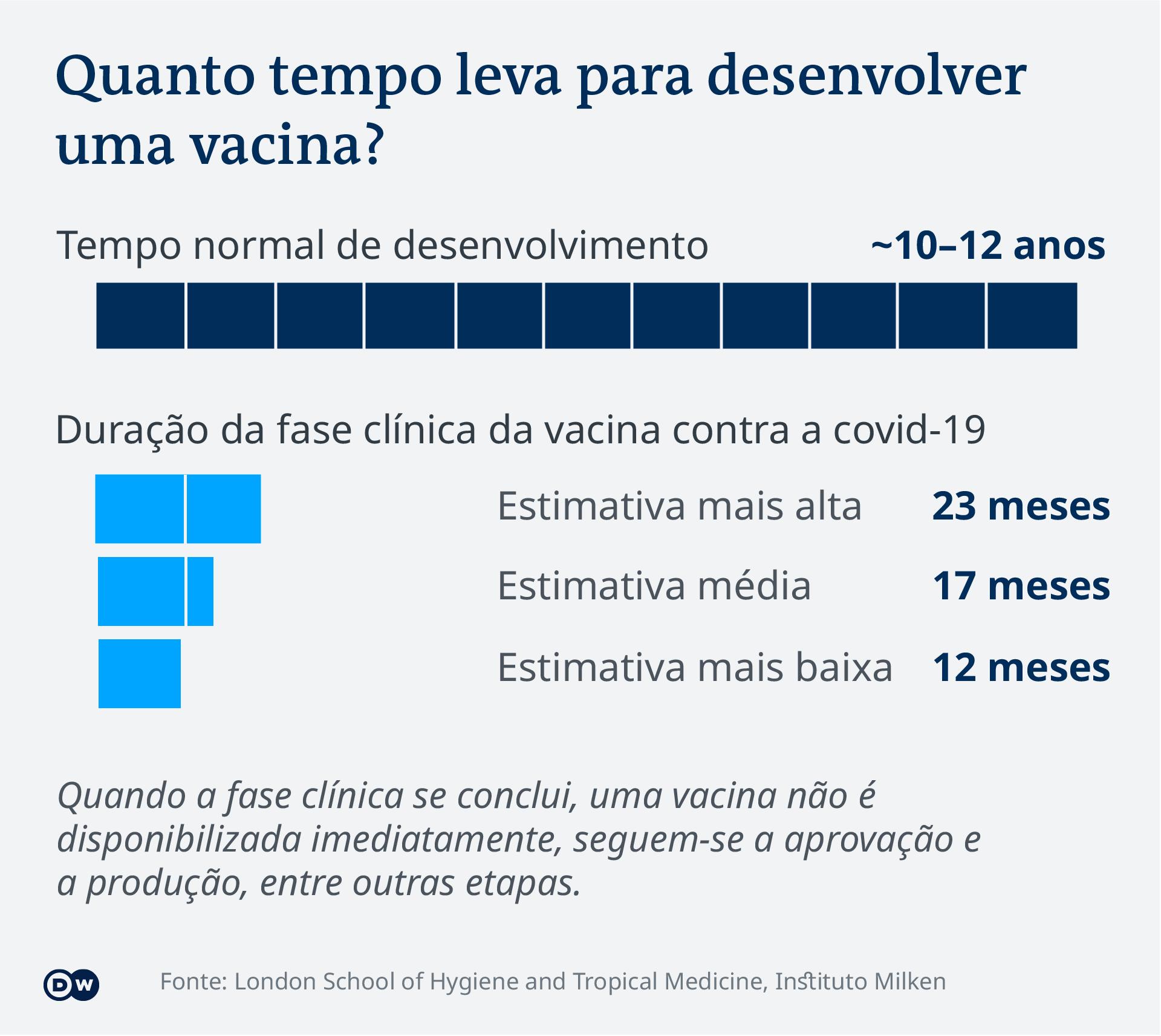 Infográfico Tempo para desenvolver vacinas anti-covid