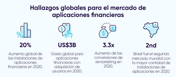 hallazgos globales aplicaciones financieras appsflyer
