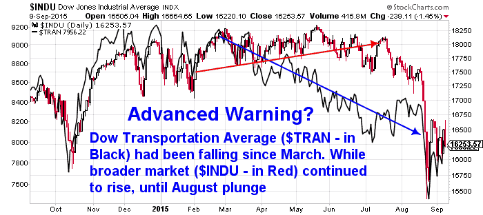 Industrial Transports Average Chart