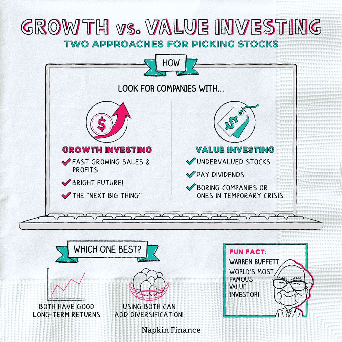 Growth vs. Value Investing