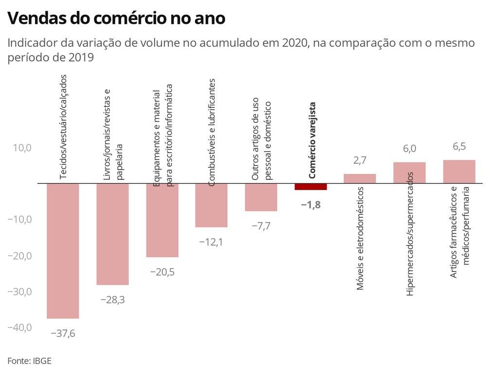 Variação do volume de vendas do comércio no ano no acumulado no ano — Foto: Economia G1