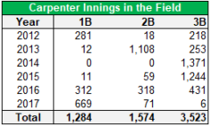 carpenter innings
