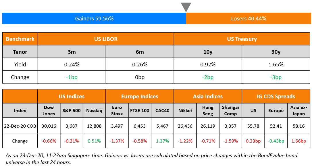 US Benchmark & Global Indices 23 Dec (1)