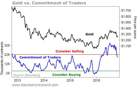 Gold vs COT