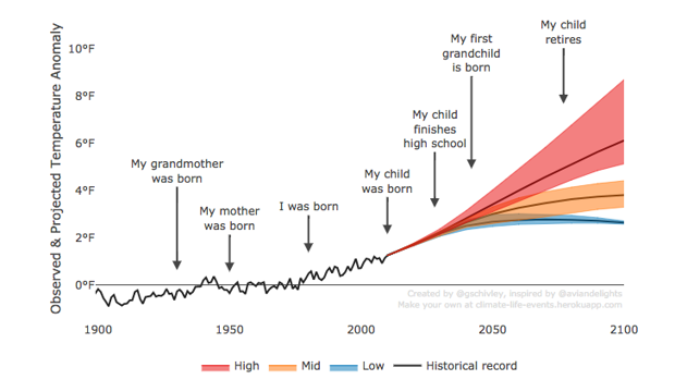 Screenshot of Climate Life Events chart