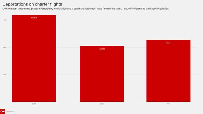Chuyến bay không ai muốn lên tại Mỹ: Các hành khách chỉ nhận được tấm vé một chiều - Ảnh 2.