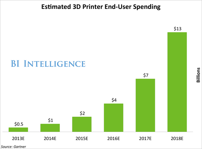 Estimated 3D Printer End User Spending