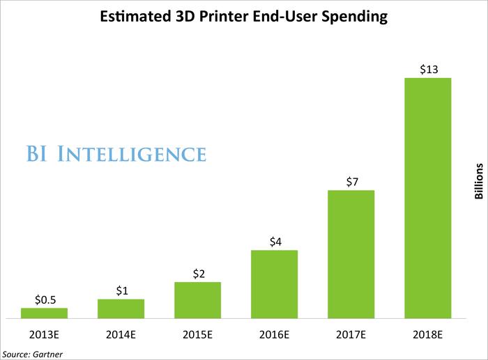 Estimated 3D Printer End User Spending