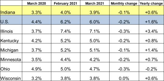 March 2021 Midwest Unemployment Rates