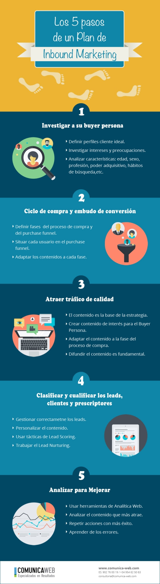 5 pasos de un plan de Inbound Marketing