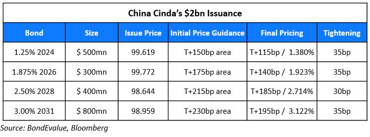 China Cinda