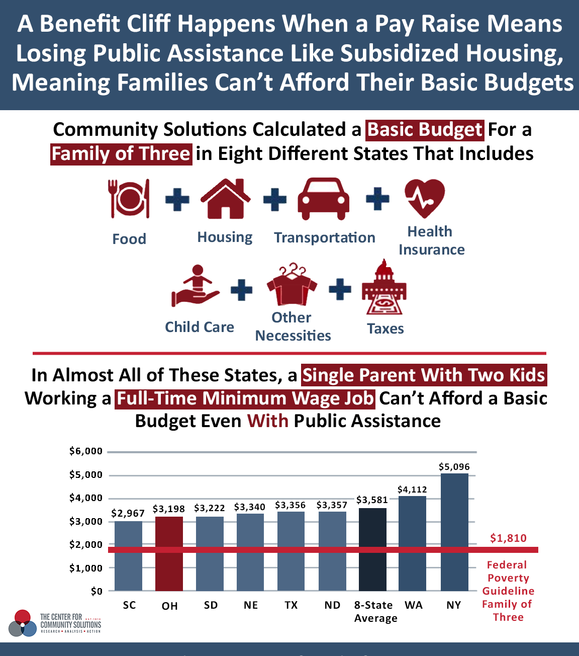 Study shows that a single parent with two kids working a full-time minimum wage job cannot afford a basic budget with public assistance.