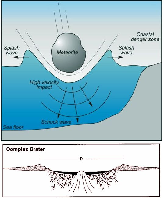 Asteroid Impact -2