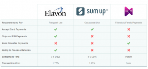 Elavon Payment Tariff and Breakdown
