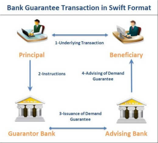 How does a bank guarantee work in swift format?