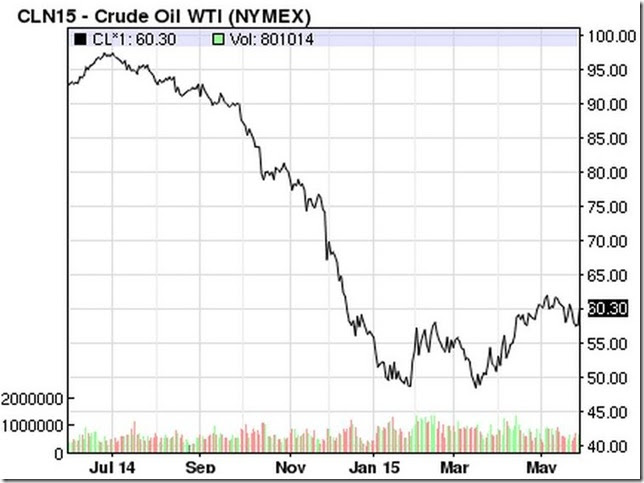 May 30 2015 oil prices