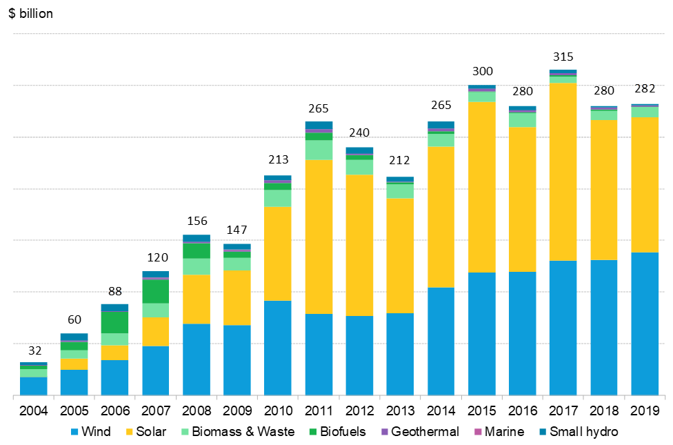 BNEF - Global renewable energy capacity investment, 2004-2019.PNG