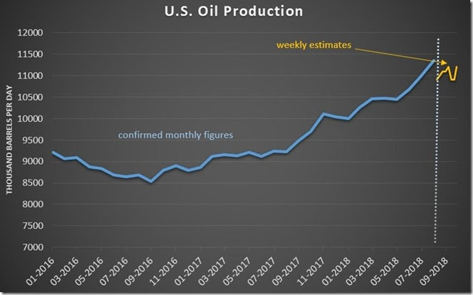 November 3 2018 US crude production through October 26