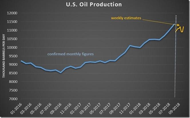 November 3 2018 US crude production through October 26